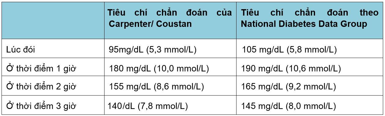 Tiêu chuẩn chẩn đoán đường huyết thai kỳ với phương pháp 2 bước