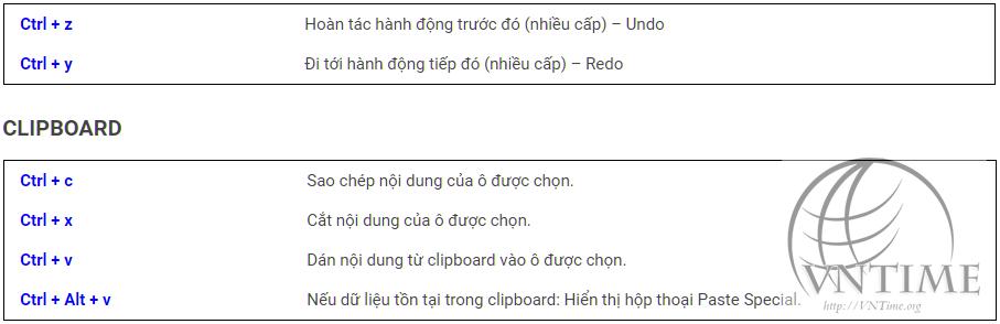 Các nhóm phím tắt Excel chèn và chỉnh sửa dữ liệu