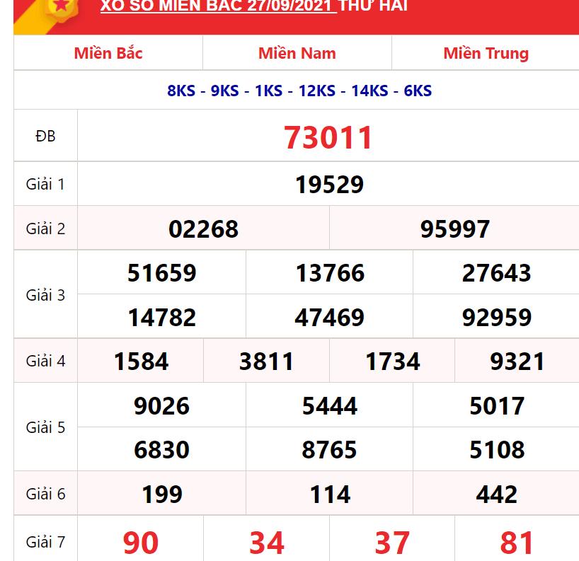 Cập nhật kết quả nhanh chóng, uy tín đến từ xosokt.vn